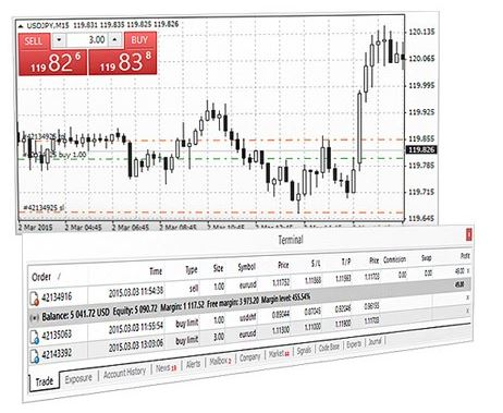Trading Forex pada Platform MetaTrader 4 | Platform GO Markets